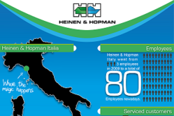 Heinen & Hopman Italy in numbers