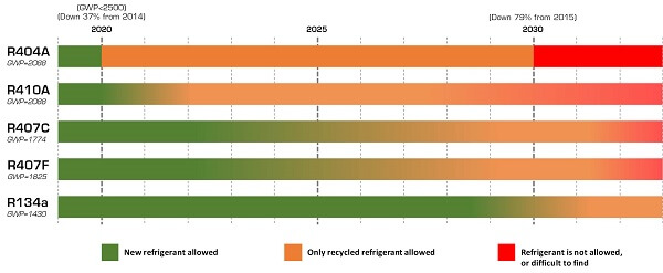 Sustainability   HFC refrigerants phase down causes extreme